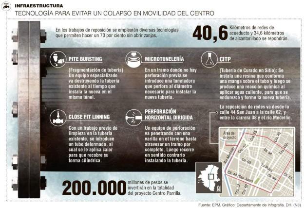 Medellín. Rehabilitación de tuberías sin zanja